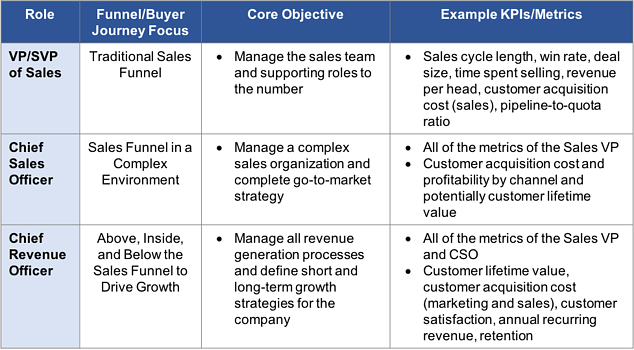 Comparison of Sr Sales and Revenue Roles-1